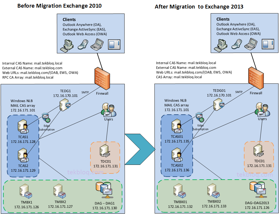 How To Migrate Exchange 2010 To Exchange 2013 Step By Step Tekbloq